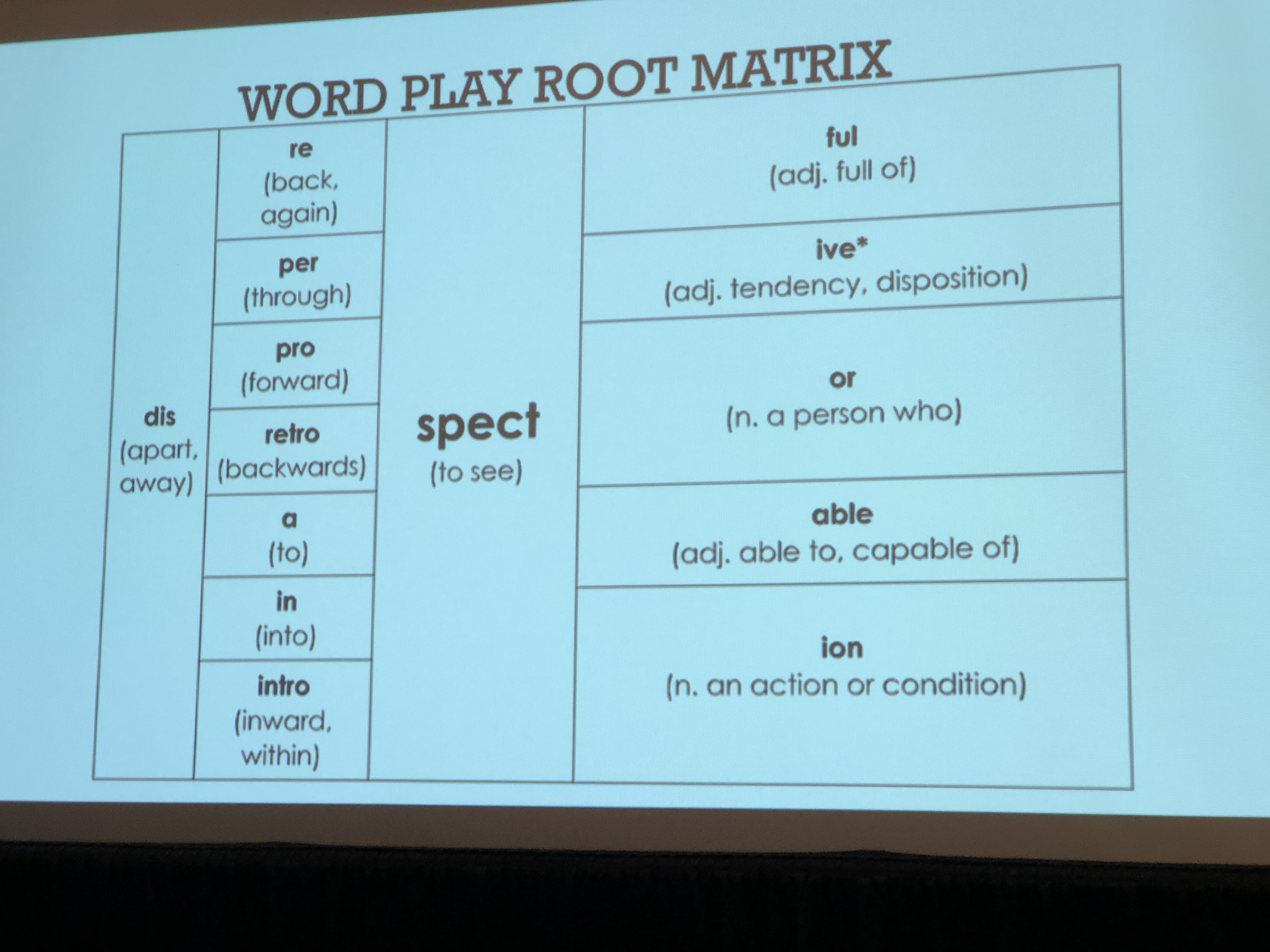 Word Play Root Matrix of word parts and phonemes