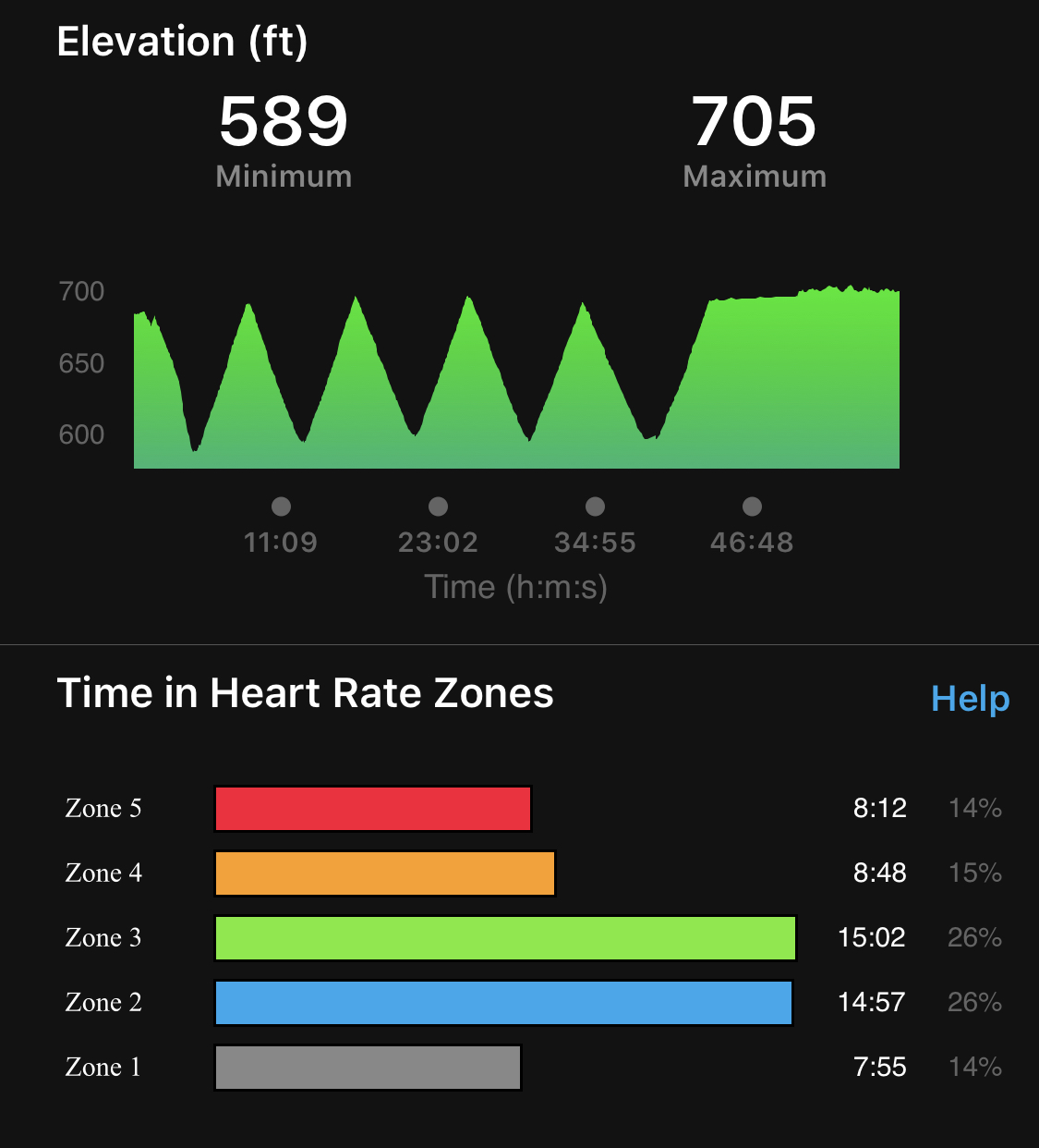iPhone Screenshot from Garmin.  Elevation chart on top shows 5 hill climbs of approximately 100' gain over 1/2 mile and Time in Heart Rate Zones.  Zone 5  for 8 mins 12 seconds, Zone 4 fir 8 minutes 48 seconds, Zone 3 for 15 minutes 2 seconds, Zone 2 for 14 minutes 57 seconds and Zone 1 for 7 minutes 55 seconds
