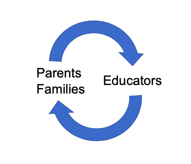 Cyclical graphic indicating parents/families and educators relying on another