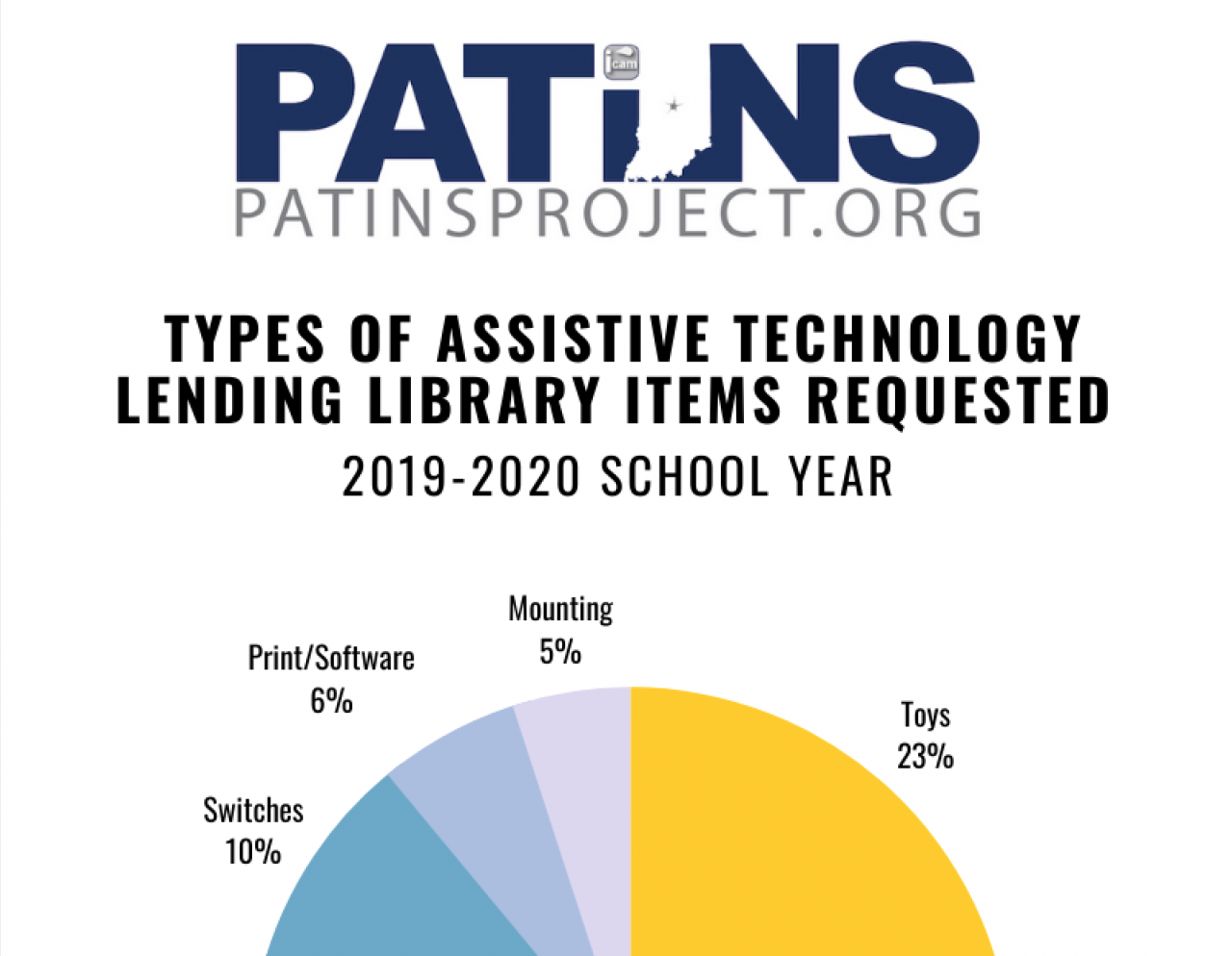 Types of Assistive Technology Lending Library Items Requested 2019-2020 School Year